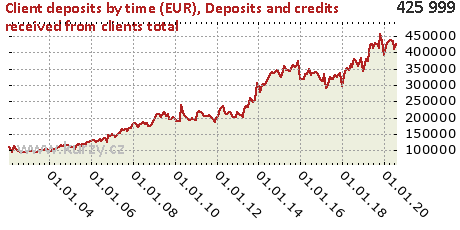 Deposits and credits received from clients total,Client deposits by time (EUR)