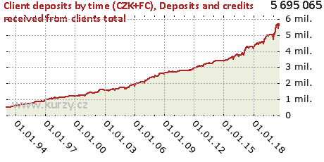 Deposits and credits received from clients total,Client deposits by time (CZK+FC)