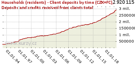 Deposits and credits received from clients total,Households (residents) - Client deposits by time (CZK+FC)