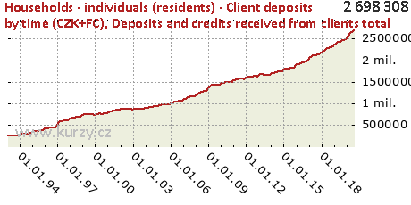 Deposits and credits received from clients total,Households - individuals (residents) - Client deposits by time (CZK+FC)
