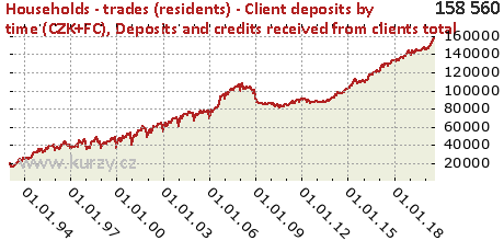Deposits and credits received from clients total,Households - trades (residents) - Client deposits by time (CZK+FC)