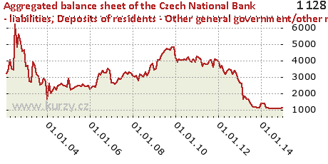 Deposits of residents - Other general government/other residents,Aggregated balance sheet of the Czech National Bank - liabilities