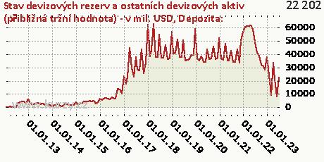 Depozita:,Stav devizových rezerv a ostatních devizových aktiv (přibližná tržní hodnota) - v mil. USD