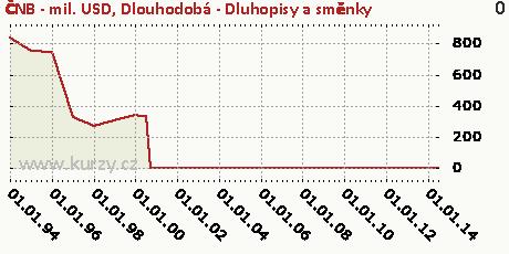 Dlouhodobá - Dluhopisy a směnky,ČNB - mil. USD