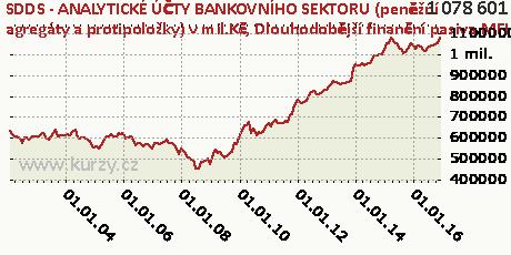Dlouhodobější finanční pasiva MFI od ostatních rezidentů,SDDS - ANALYTICKÉ ÚČTY BANKOVNÍHO SEKTORU (peněžní agregáty a protipoložky) v mil.Kč