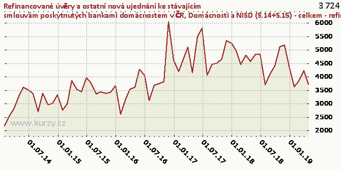 Domácnosti a NISD (S.14+S.15) - celkem - refinancované úvěry  - objem - Graf