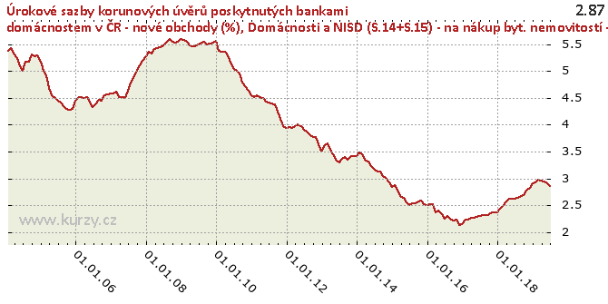 Domácnosti a NISD (S.14+S.15) - na nákup byt. nemovitostí - celkem - Graf