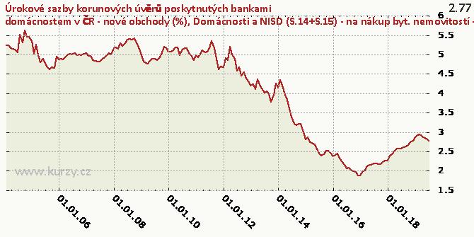 Domácnosti a NISD (S.14+S.15) - na nákup byt. nemovitostí - fixace sazby nad 5 let do 10 let včetně - Graf