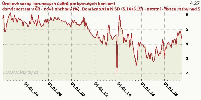 Domácnosti a NISD (S.14+S.15) - ostatní - fixace sazby nad 5 let - Graf