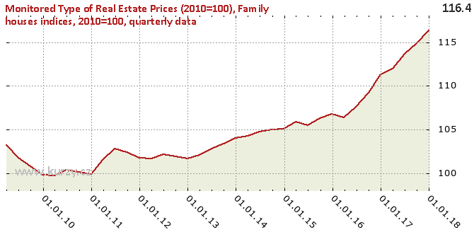 Family houses indices, 2010=100, quarterly data - Chart