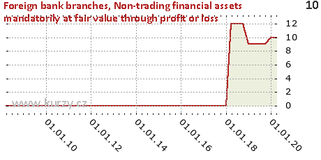 Financial assets designated at fair value through profit or loss,Foreign bank branches