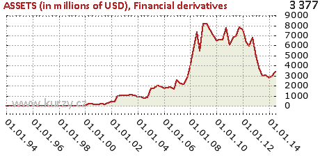 Financial derivatives,ASSETS (in millions of USD)