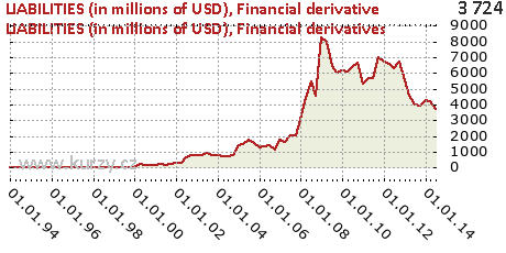 Financial derivatives,LIABILITIES (in millions of USD)