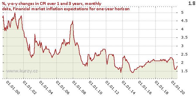 Financial market inflation expectations for one-year horizon - Chart