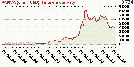 Finanční deriváty,PASÍVA (v mil. USD)