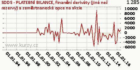 finanční deriváty (jiné než rezervy) a zaměstnanecké opce na akcie,SDDS - PLATEBNÍ BILANCE
