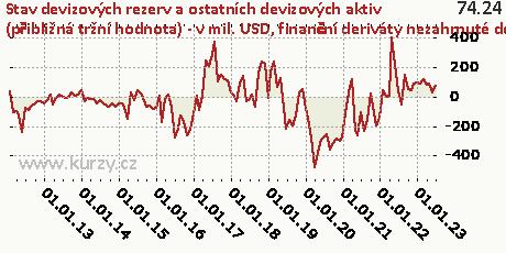 finanční deriváty nezahrnuté do oficiálních rezervních aktiv,Stav devizových rezerv a ostatních devizových aktiv (přibližná tržní hodnota) - v mil. USD