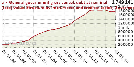 Government debt (consolidated),a  -  General government gross consol. debt at nominal (face) value: Structure by instruments and creditor sector