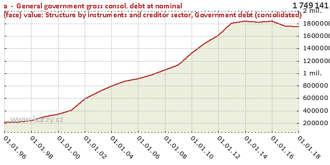 Government debt (consolidated) - Chart