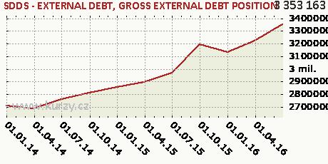GROSS EXTERNAL DEBT POSITION,SDDS - EXTERNAL DEBT