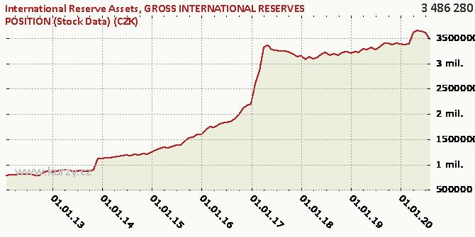 GROSS INTERNATIONAL RESERVES POSITION (Stock Data) (CZK) - Chart