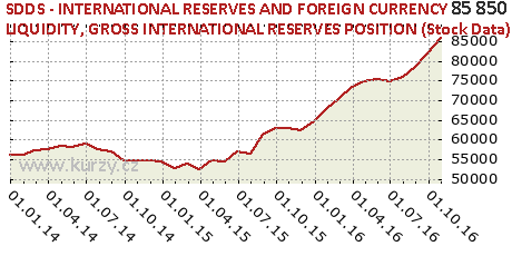 GROSS INTERNATIONAL RESERVES POSITION (Stock Data),SDDS - INTERNATIONAL RESERVES AND FOREIGN CURRENCY LIQUIDITY