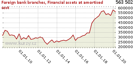 Held-to-maturity investments,Foreign bank branches