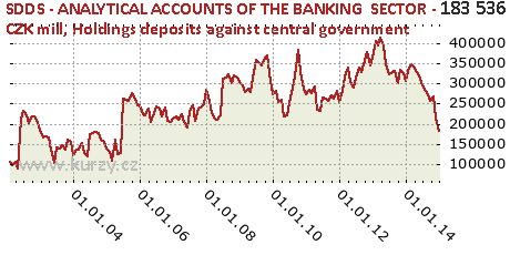 Holdings deposits against central government,SDDS - ANALYTICAL ACCOUNTS OF THE BANKING  SECTOR - CZK mill