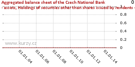 Holdings of securities other than shares issued by residents - total,Aggregated balance sheet of the Czech National Bank - assets