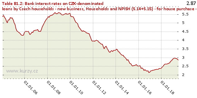 Households and NPISH (S.14+S.15) - for house purchase - total - Chart