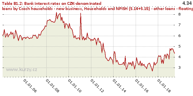 Households and NPISH (S.14+S.15) - other loans - floating rate and up to 1 year rate fixation - Chart