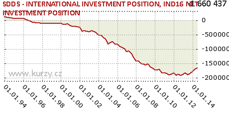 IND16 NET INVESTMENT POSITION,SDDS - INTERNATIONAL INVESTMENT POSITION