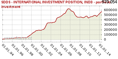 IND3 - portfolio investment,SDDS - INTERNATIONAL INVESTMENT POSITION