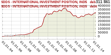 IND5   debt,SDDS - INTERNATIONAL INVESTMENT POSITION
