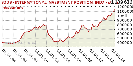 IND7 - other investment,SDDS - INTERNATIONAL INVESTMENT POSITION