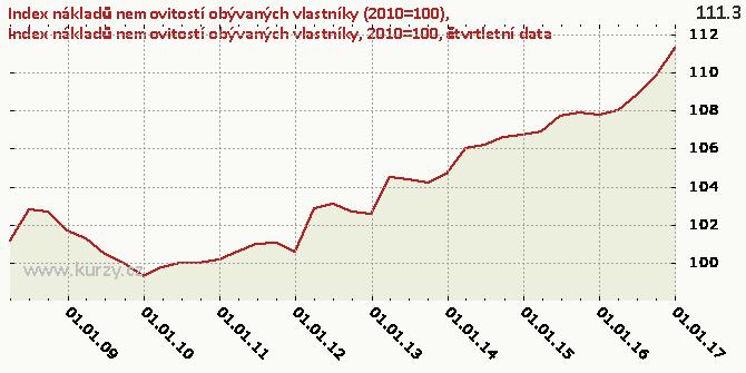 Index cen výdajů na vlastnické bydlení celkem, 2010=100, čtvrtletní data - Graf