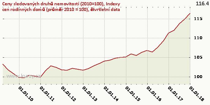 Indexy cen rodinných domů (průměr 2010 = 100), čtvrtletní data - Graf