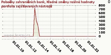 Kladné změny reálné hodnoty portfolia zajišťovaných nástrojů,Pobočky zahraničních bank