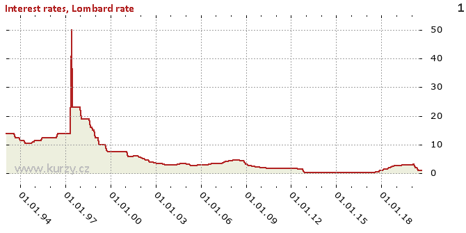Lombard rate - Chart