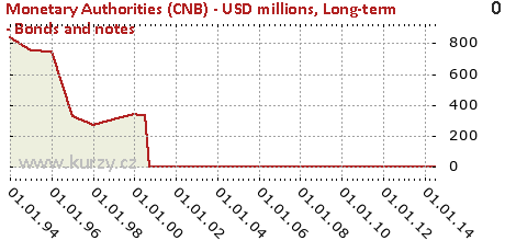 Long-term - Bonds and notes,Monetary Authorities (CNB) - USD millions