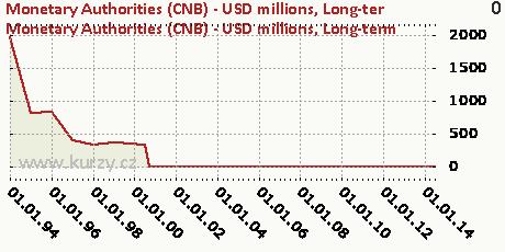 Long-term,Monetary Authorities (CNB) - USD millions