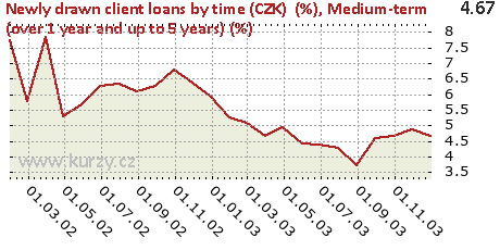 Medium-term (over 1 year and up to 5 years) (%),Newly drawn client loans by time (CZK)  (%)
