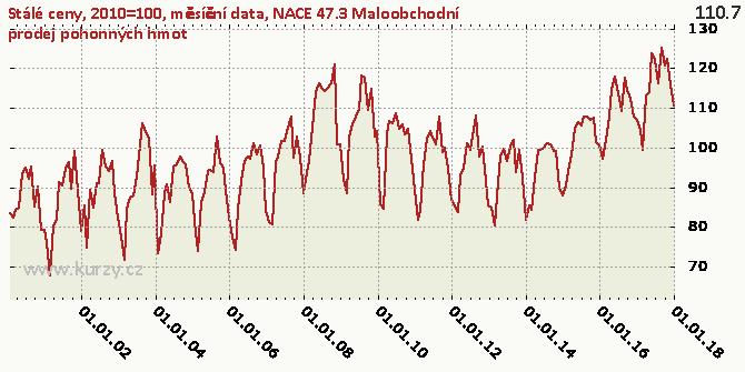 NACE 47.3 Maloobchodní prodej pohonných hmot - Graf
