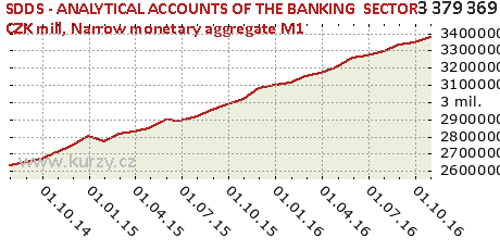 Narrow monetary aggregate M1,SDDS - ANALYTICAL ACCOUNTS OF THE BANKING  SECTOR - CZK mill