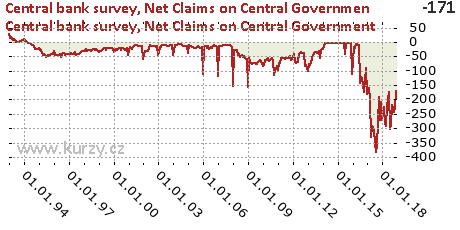 Net Claims on Central Government,Central bank survey