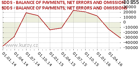 NET ERRORS AND OMISSIONS,SDDS - BALANCE OF PAYMENTS