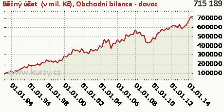 Obchodní bilance - dovoz,Běžný účet  (v mil. Kč)