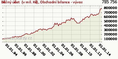 Obchodní bilance - vývoz,Běžný účet  (v mil. Kč)