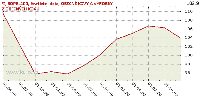 OBECNÉ KOVY A VÝROBKY Z OBECNÝCH KOVŮ - Graf