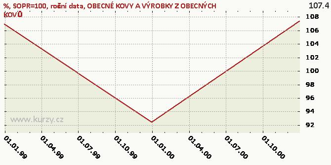 OBECNÉ KOVY A VÝROBKY Z OBECNÝCH KOVŮ - Graf rozdílový